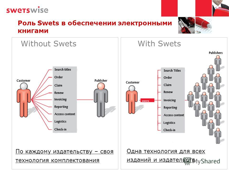Роль Swets в обеспечении электронными книгами Одна технология для всех изданий и издательств По каждому издательству – своя технология комплектования Without Swets With Swets