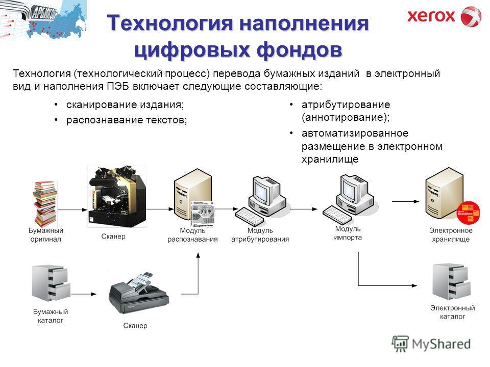 Технология наполнения цифровых фондов сканирование издания; распознавание текстов; Технология (технологический процесс) перевода бумажных изданий в электронный вид и наполнения ПЭБ включает следующие составляющие: атрибутирование (аннотирование); авт