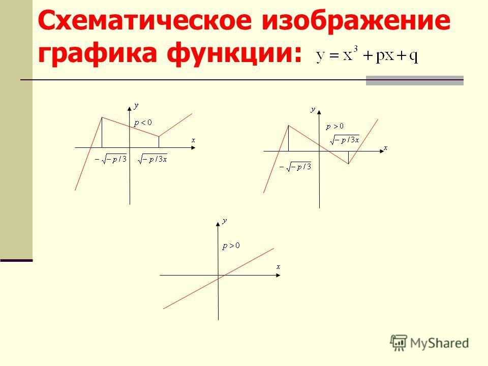 Схематическое изображение графика функции: