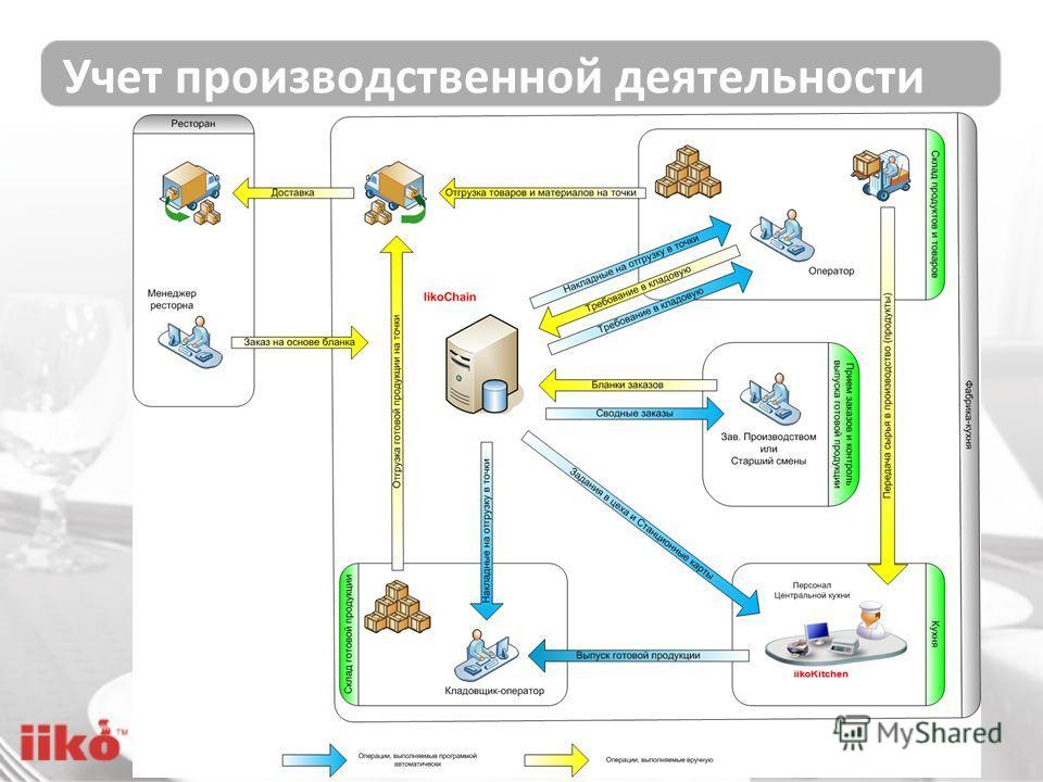 Учет производственной деятельности