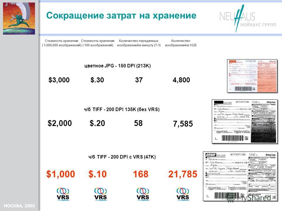 цветное JPG - 150 DPI (213K) ч/б TIFF - 200 DPI 135K (без VRS) ч/б TIFF - 200 DPI с VRS (47K) Стоимость хранения ( 100 изображений) 37 Количество переданных изображений в минуту (T-1) 58 168 $.30 $.20 $.10 Стоимость хранения ( 1,000,000 изображений)