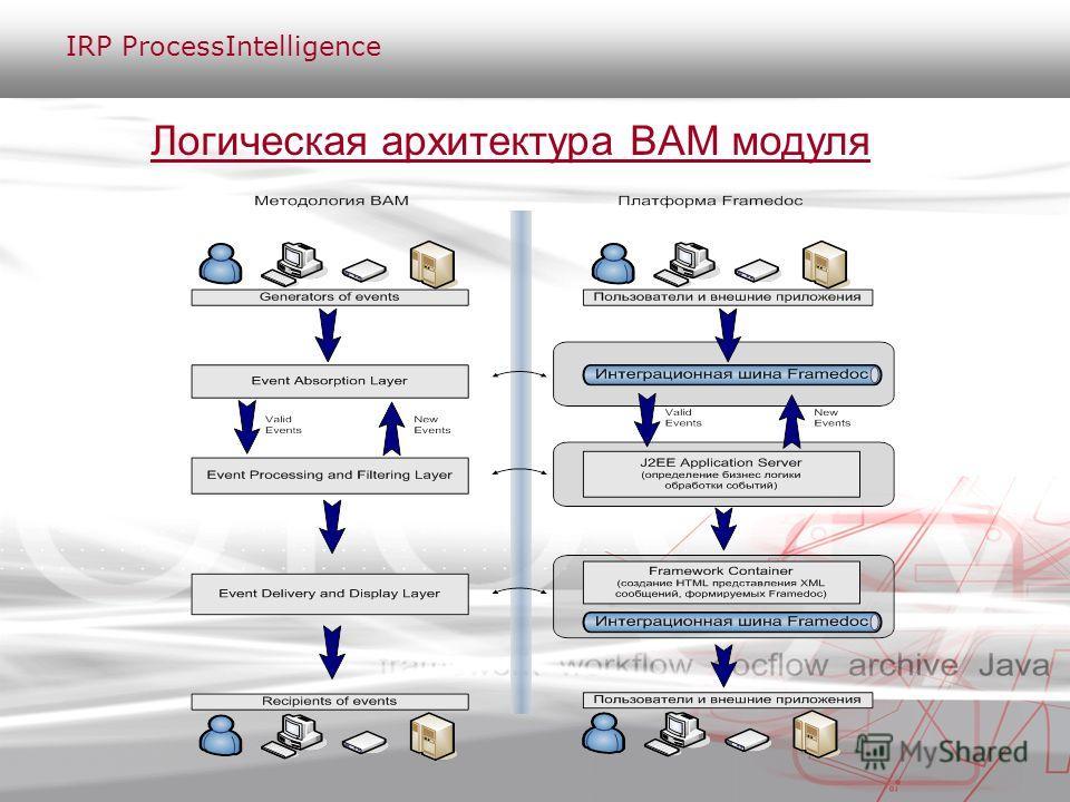 Логическая архитектура BAM модуля IRP ProcessIntelligence