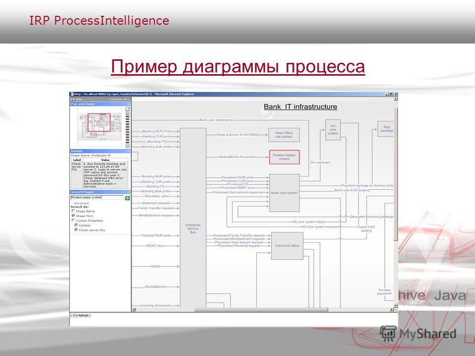 Пример диаграммы процесса IRP ProcessIntelligence