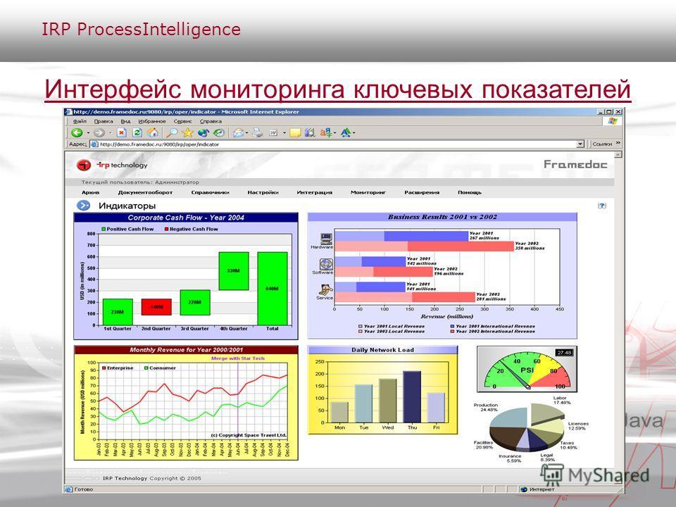 Интерфейс мониторинга ключевых показателей IRP ProcessIntelligence