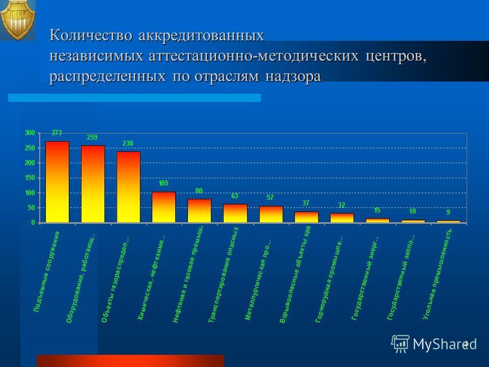 Количество аккредитованных независимых аттестационно-методических центров, распределенных по отраслям надзора 4