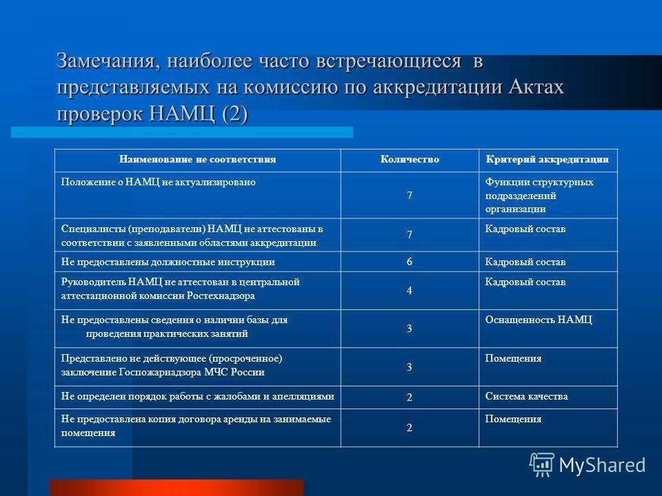 Замечания, наиболее часто встречающиеся в представляемых на комиссию по аккредитации Актах проверок НАМЦ (2) Наименование не соответствияКоличествоКритерий аккредитации Положение о НАМЦ не актуализировано 7 Функции структурных подразделений организац