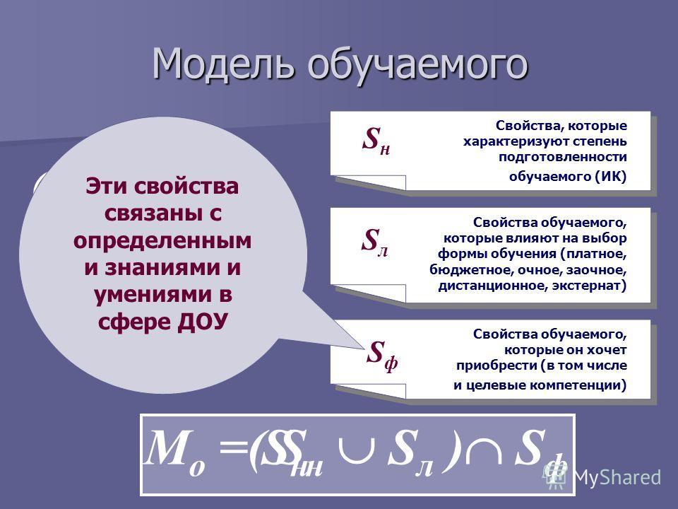 Модель обучаемого ЦК ИК Т ТdТd К t опт М о =( S н S л ) S ф SнSн Свойства, которые характеризуют степень подготовленности обучаемого (ИК) SнSн Свойства обучаемого, которые влияют на выбор формы обучения (платное, бюджетное, очное, заочное, дистанцион