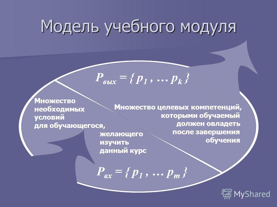 Модель учебного модуля Р вых = { р 1, … р k } Р вх = { р 1, … р m } Множество необходимых условий для обучающегося, желающего изучить данный курс Множество целевых компетенций, которыми обучаемый должен овладеть после завершения обучения