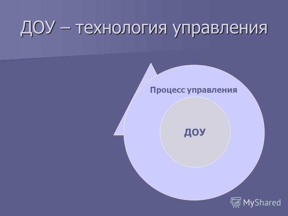 ДОУ – технология управления Процесс управления Информация об управляемых объектах (документы) Процесс управления ДОУ