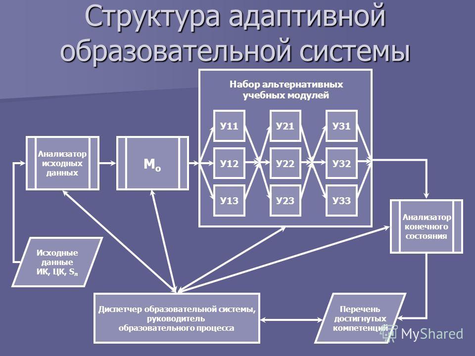 Структура адаптивной образовательной системы Перечень достигнутых компетенций Диспетчер образовательной системы, руководитель образовательного процесса Анализатор исходных данных МоМо Анализатор конечного состояния У11 У12 У13 У21 У22 У23 У31 У32 У33