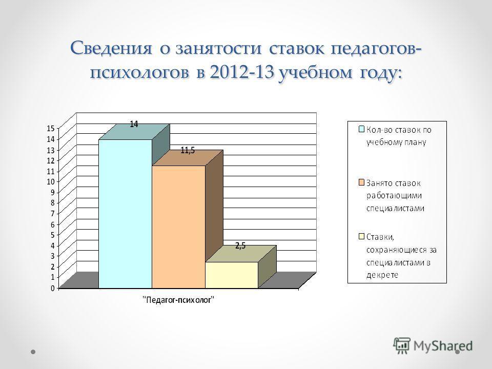 Сведения о занятости ставок педагогов- психологов в 2012-13 учебном году: