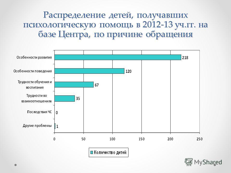 Распределение детей, получавших психологическую помощь в 2012-13 уч.гг. на базе Центра, по причине обращения