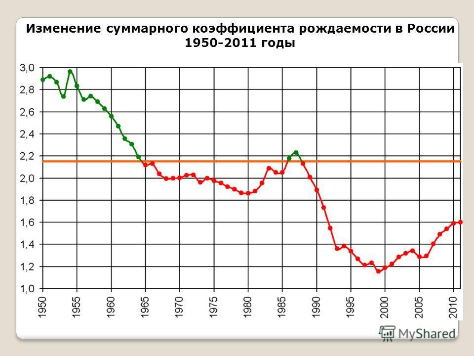 Изменение суммарного коэффициента рождаемости в России 1950-2011 годы
