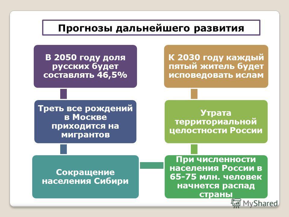 Прогнозы дальнейшего развития В 2050 году доля русских будет составлять 46,5% Треть все рождений в Москве приходится на мигрантов Сокращение населения Сибири При численности населения России в 65-75 млн. человек начнется распад страны Утрата территор