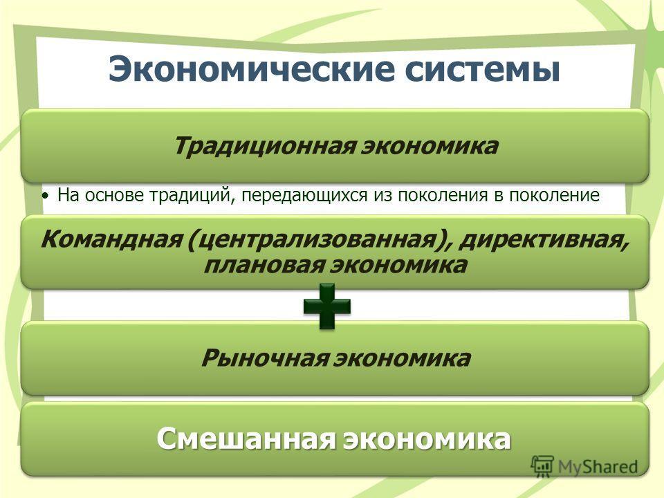 Экономические системы Традиционная экономика На основе традиций, передающихся из поколения в поколение Командная (централизованная), директивная, плановая экономика Рыночная экономика Смешанная экономика