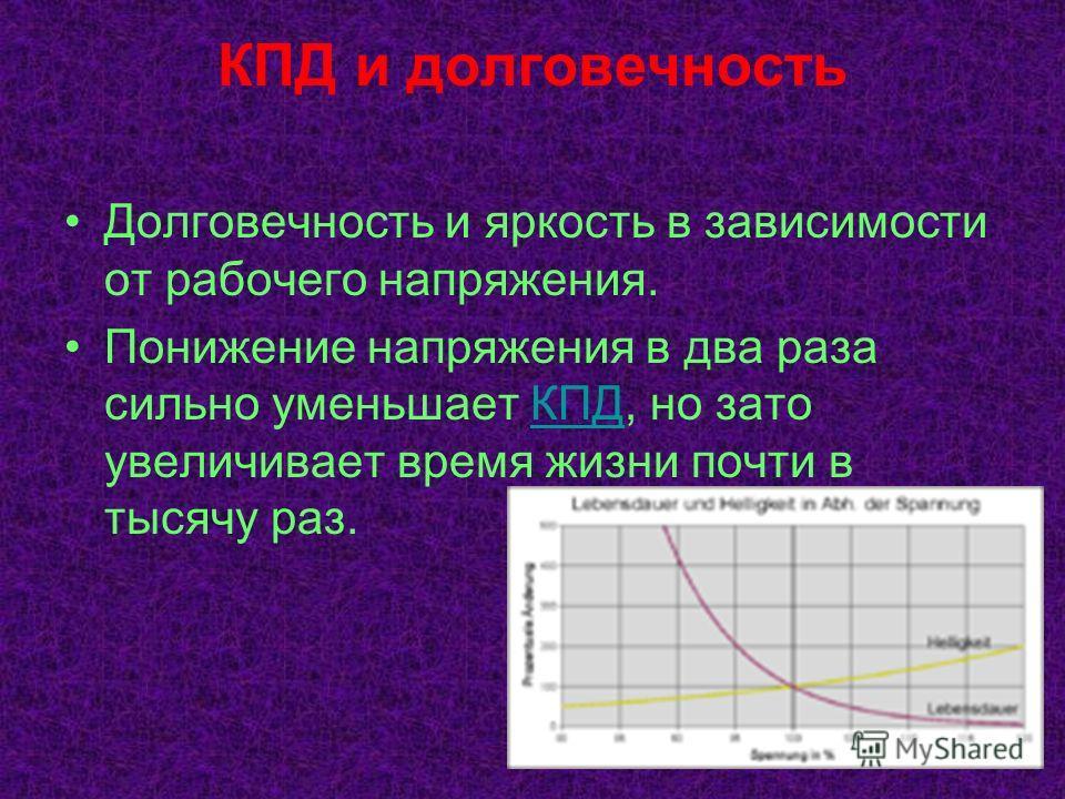 КПД и долговечность Долговечность и яркость в зависимости от рабочего напряжения. Понижение напряжения в два раза сильно уменьшает КПД, но зато увеличивает время жизни почти в тысячу раз.КПД