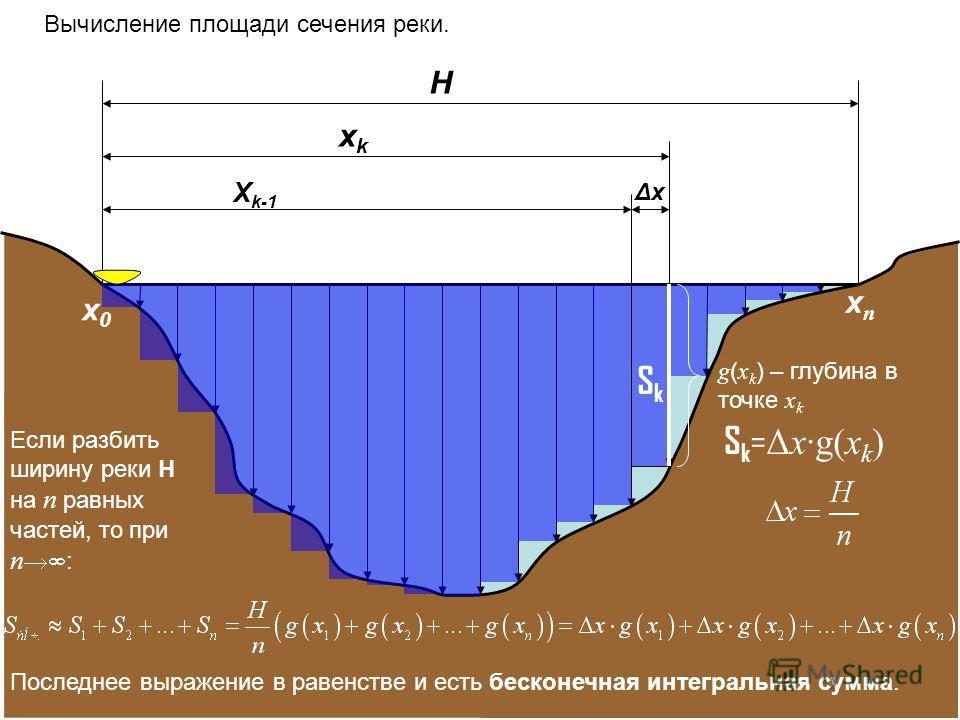 H xkxk X k-1 Вычисление площади сечения реки. ΔхΔх SkSk g ( x k ) – глубина в точке x k Если разбить ширину реки H на n равных частей, то при n : S k = Δxg(x k ) x0x0 xnxn Последнее выражение в равенстве и есть бесконечная интегральная сумма.