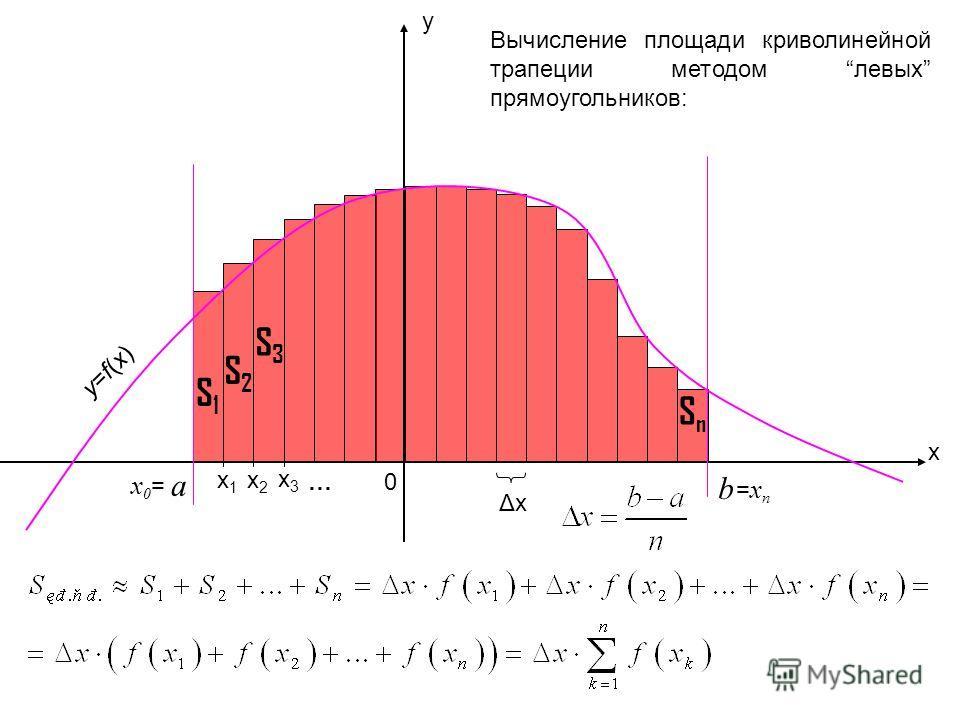 x y a b 0 ΔxΔx Вычисление площади криволинейной трапеции методом левых прямоугольников: x1x1 x3x3 x2x2 y=f(x)y=f(x) x0=x0= =xn=xn … S1S1 S2S2 S3S3 SnSn