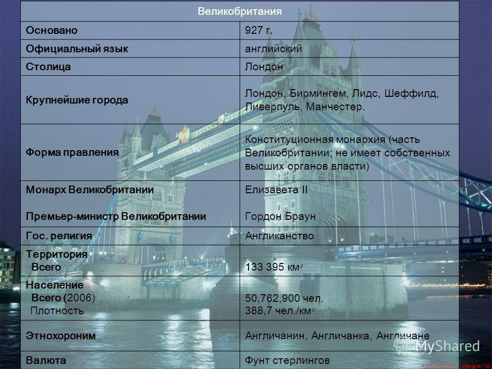 Великобритания Основано927 г. Официальный языканглийский СтолицаЛондон Крупнейшие города Лондон, Бирмингем, Лидс, Шеффилд, Ливерпуль, Манчестер. Форма правления Конституционная монархия (часть Великобритании; не имеет собственных высших органов власт