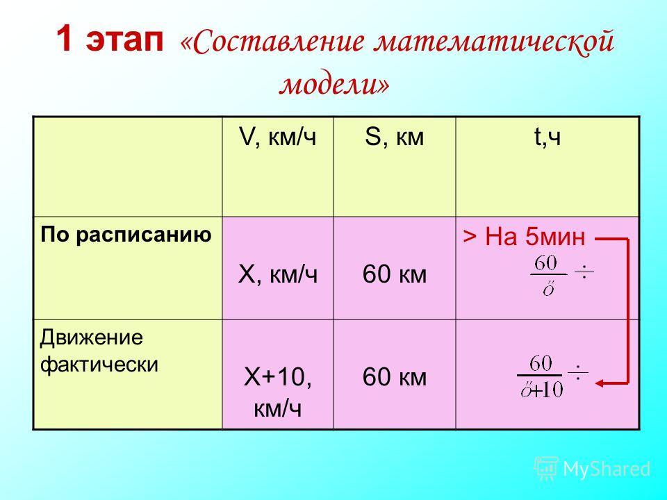 1 этап «Составление математической модели» V, км/чS, кмt,ч По расписанию X, км/ч60 км > На 5мин Движение фактически X+10, км/ч 60 км
