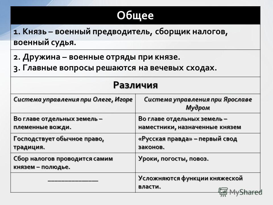 """Презентация на тему: """"История"""