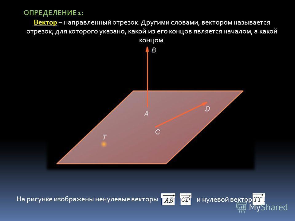 Вектор Вектор – направленный отрезок. Другими словами, вектором называется отрезок, для которого указано, какой из его концов является началом, а какой концом. На рисунке изображены ненулевые векторы и нулевой вектор ОПРЕДЕЛЕНИЕ 1: