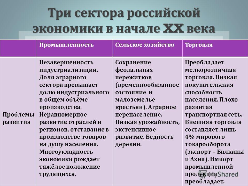 Три сектора российской экономики в начале XX века ПромышленностьСельское хозяйствоТорговля Проблемы развития Незавершенность индустриализации. Доля аграрного сектора превышает долю индустриального в общем объёме производства. Неравномерное развитие о