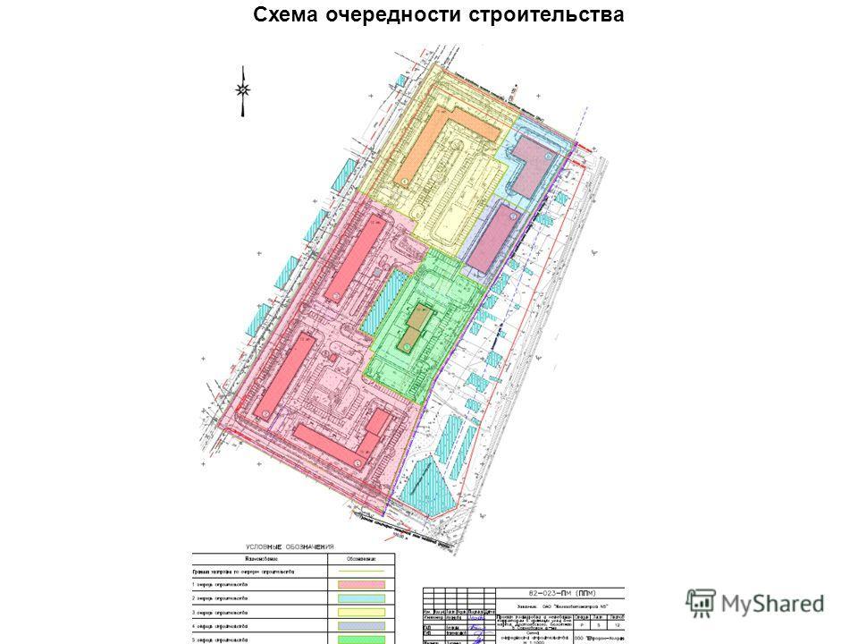 Схема очередности строительства