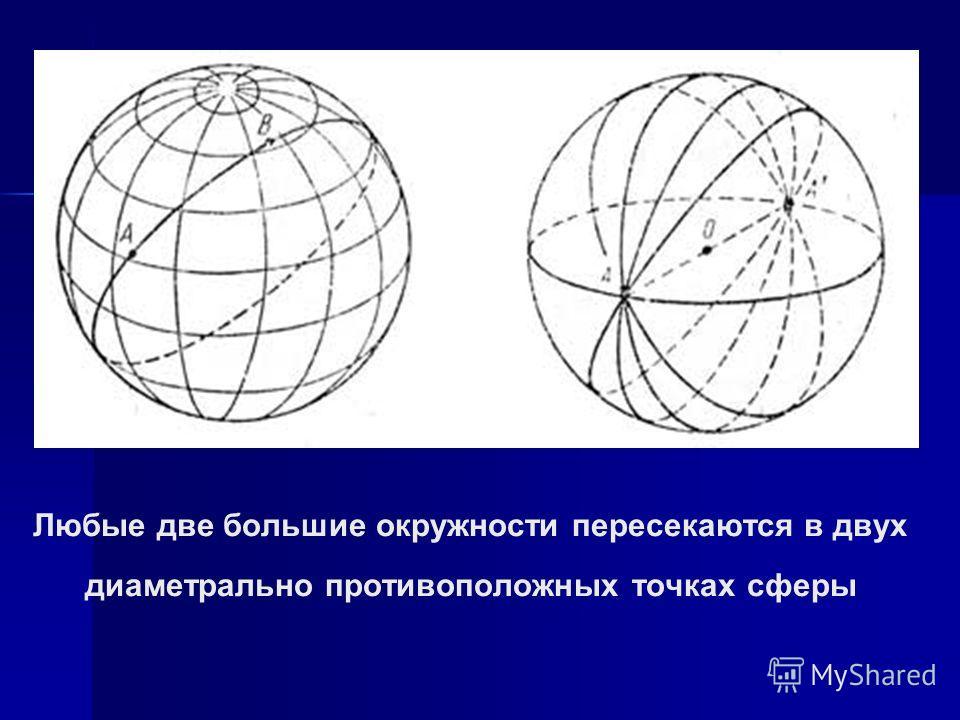 Любые две большие окружности пересекаются в двух диаметрально противоположных точках сферы