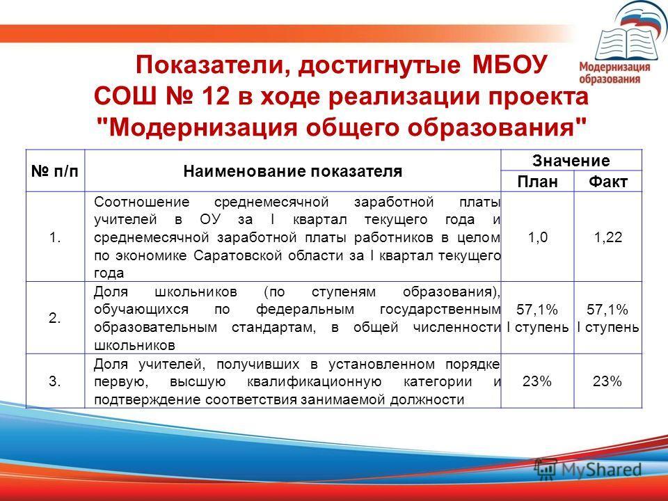 Показатели, достигнутые МБОУ СОШ 12 в ходе реализации проекта