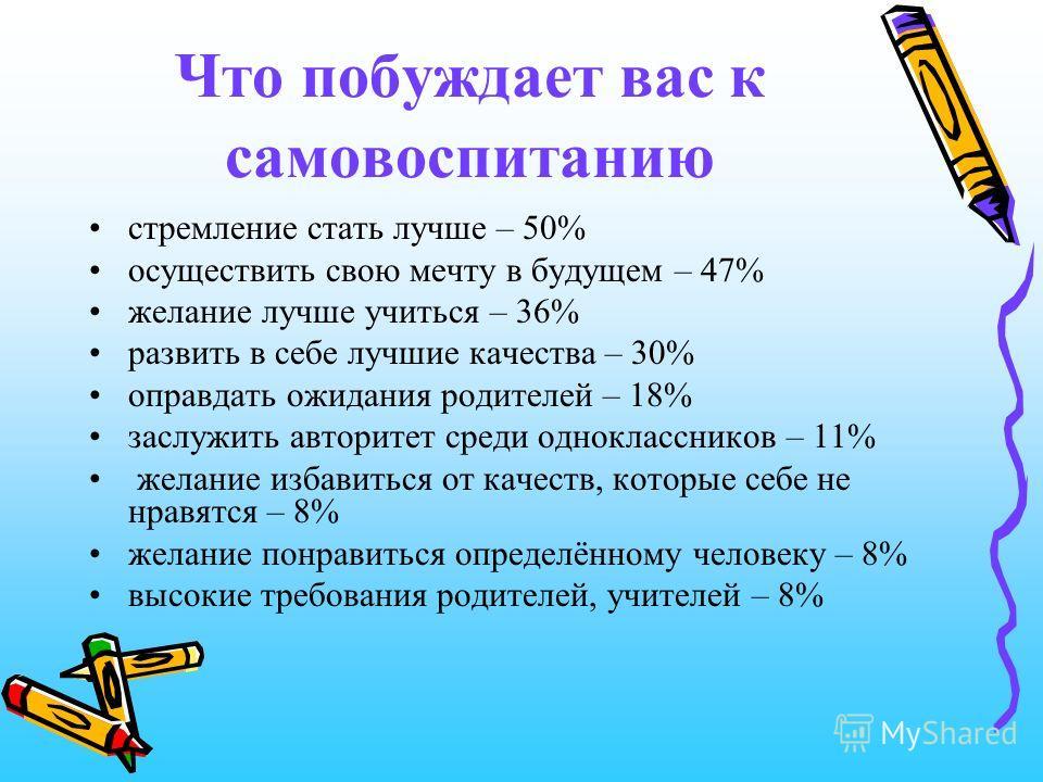 Занимаетесь ли вы самовоспитанием постоянно – 21% эпизодически (от случая к случаю) – 49% ситуативно (при возникшей необходимости) – 18% не занимаюсь – 12%