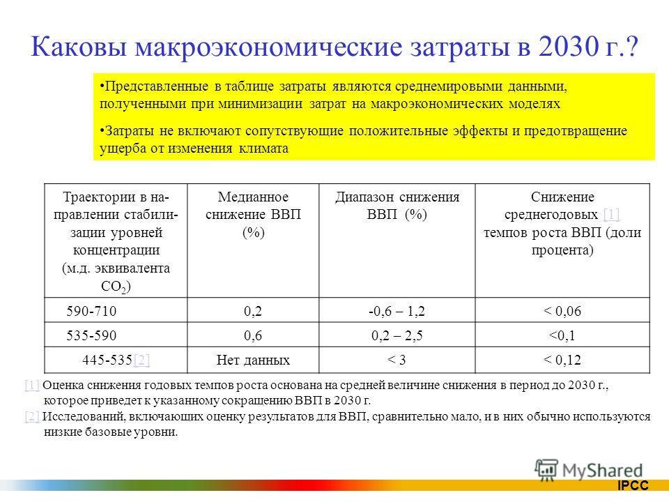 IPCC Каковы макроэкономические затраты в 2030 г.? Траектории в на- правлении стабили- зации уровней концентрации (м.д. эквивалента CO 2 ) Медианное снижение ВВП (%) Диапазон снижения ВВП (%) Снижение среднегодовых [1][1] темпов роста ВВП (доли процен