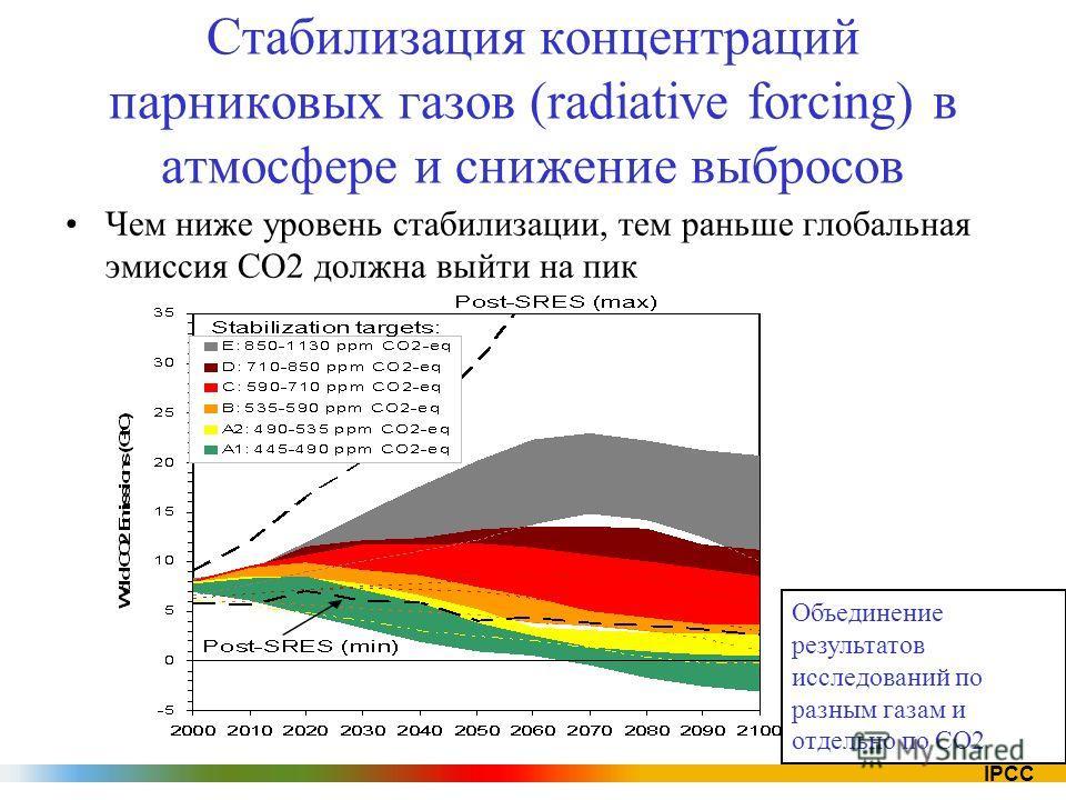 IPCC Стабилизация концентраций парниковых газов (radiative forcing) в атмосфере и снижение выбросов Чем ниже уровень стабилизации, тем раньше глобальная эмиссия CO2 должна выйти на пик Объединение результатов исследований по разным газам и отдельно п