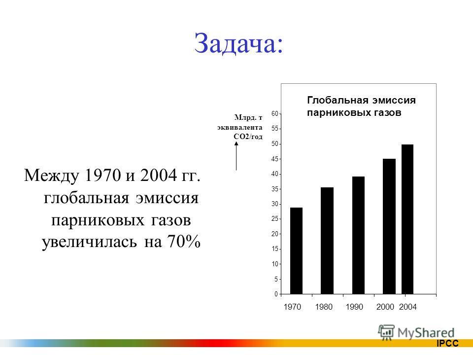 IPCC Между 1970 и 2004 гг. глобальная эмиссия парниковых газов увеличилась на 70% Глобальная эмиссия парниковых газов 0 5 10 15 20 25 30 35 40 45 50 55 60 1970198019902000 2004 Млрд. т эквивалента CO2/год Задача: