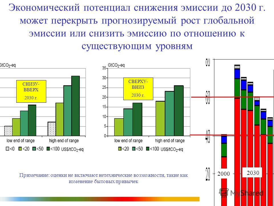 IPCC Примечание: оценки не включают нетехнические возможности, такие как изменение бытовых привычек СНИЗУ- ВВЕРХ 2030 г. СВЕРХУ- ВНИЗ 2030 г. 2000 2030 Экономический потенциал снижения эмиссии до 2030 г. может перекрыть прогнозируемый рост глобальной