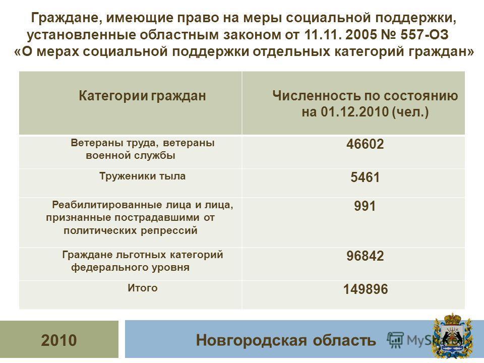 2010 Новгородская область Граждане, имеющие право на меры социальной поддержки, установленные областным законом от 11.11. 2005 557-ОЗ «О мерах социальной поддержки отдельных категорий граждан» Категории гражданЧисленность по состоянию на 01.12.2010 (