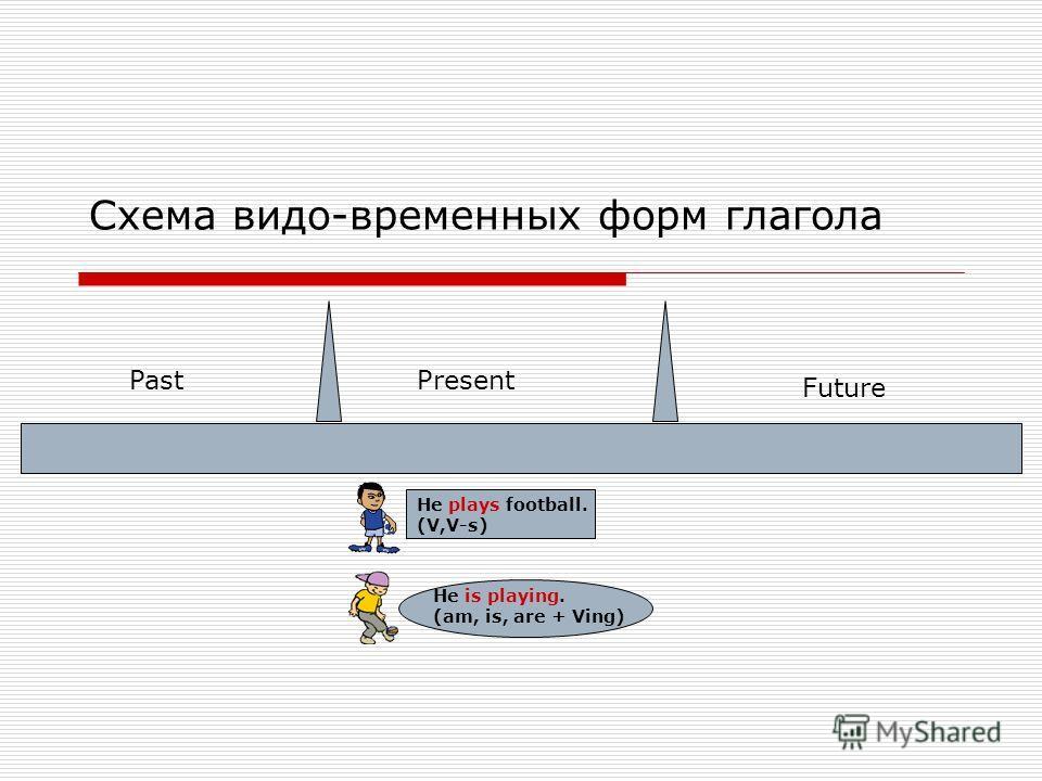 Схема видо-временных форм глагола PastPresent Future He plays football. (V,V-s)