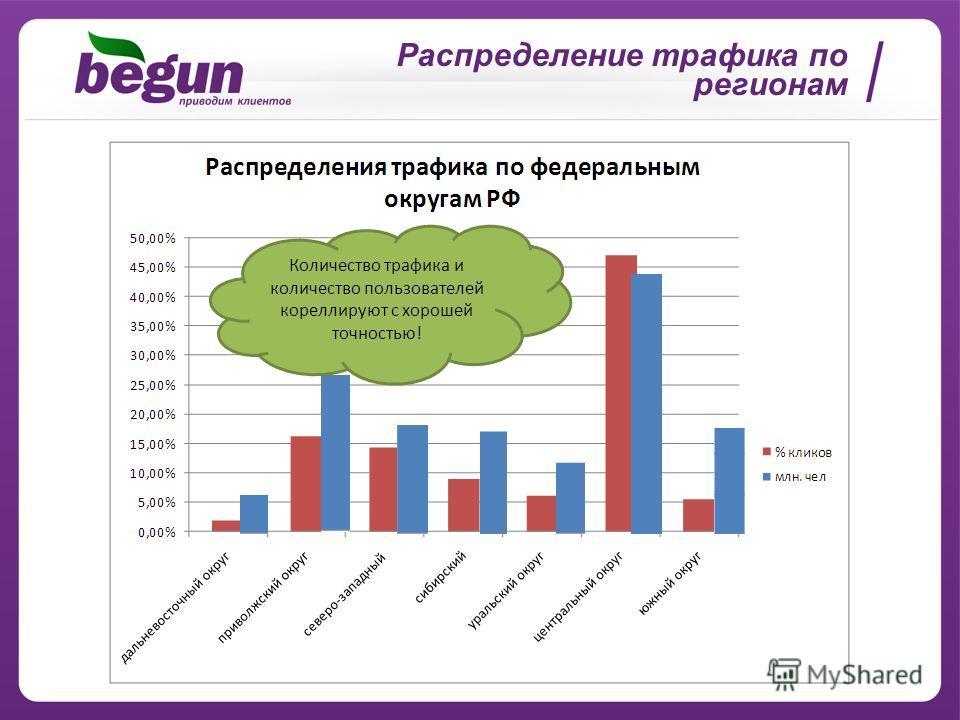 Распределение трафика по регионам Количество трафика и количество пользователей кореллируют с хорошей точностью!