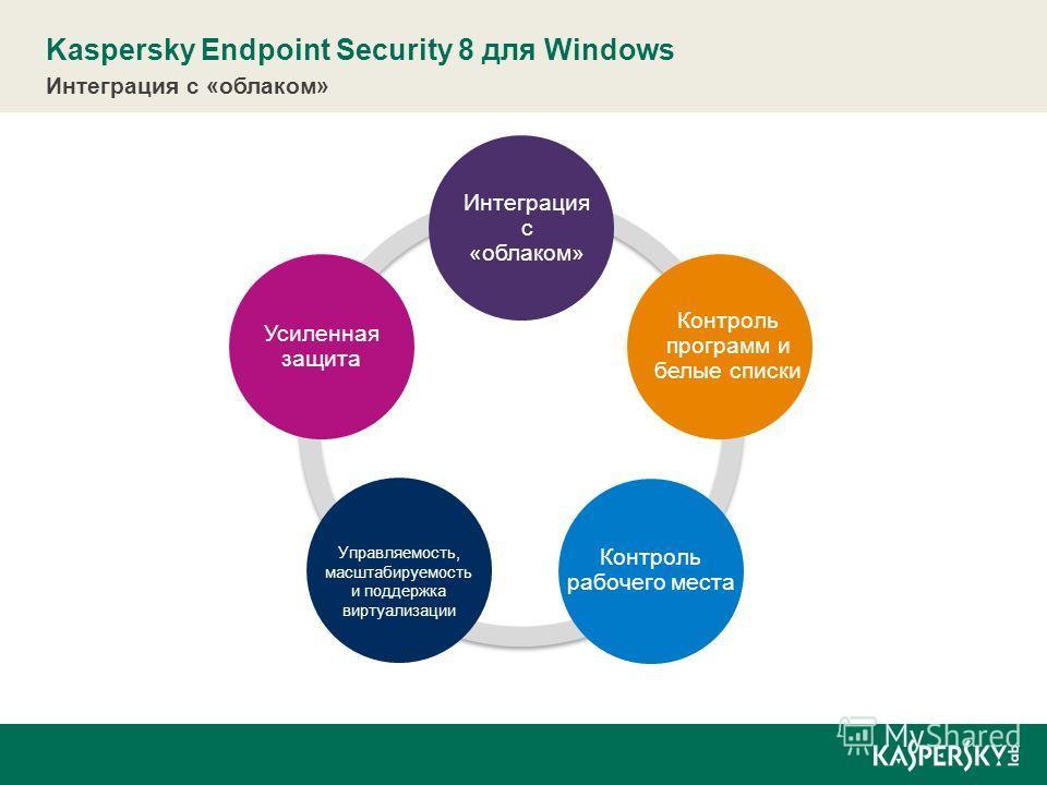 Усиленная защита Kaspersky Endpoint Security 8 для Windows Интеграция с «облаком» Контроль программ и белые списки Контроль рабочего места Управляемость, масштабируемость и поддержка виртуализации