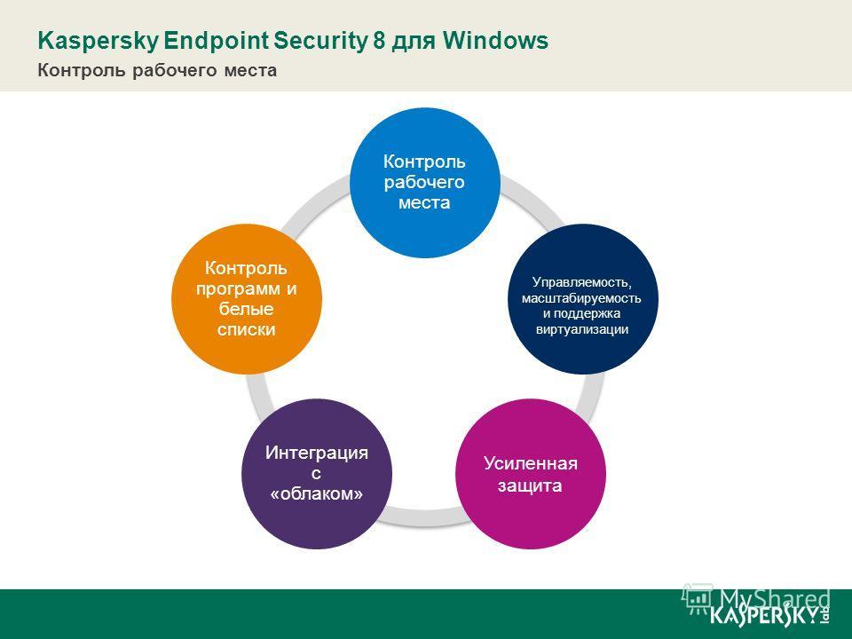 Контроль программ и белые списки Kaspersky Endpoint Security 8 для Windows Контроль рабочего места Управляемость, масштабируемость и поддержка виртуализации Усиленная защита Интеграция с «облаком»