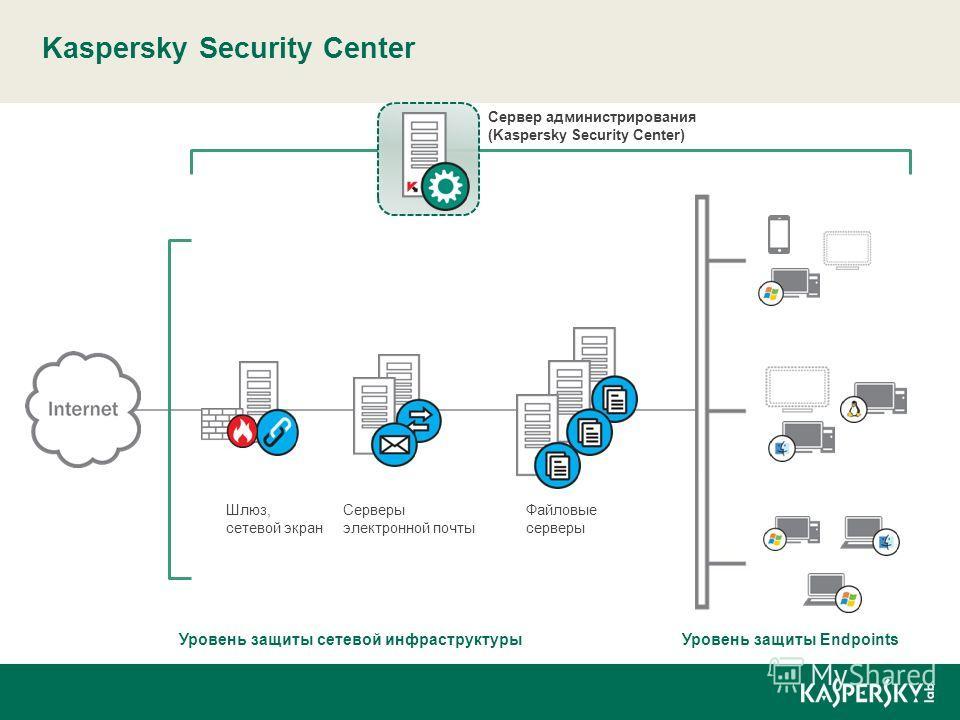 Kaspersky Security Center Шлюз, сетевой экран Серверы электронной почты Файловые серверы Уровень защиты EndpointsУровень защиты сетевой инфраструктуры Сервер администрирования (Kaspersky Security Center)