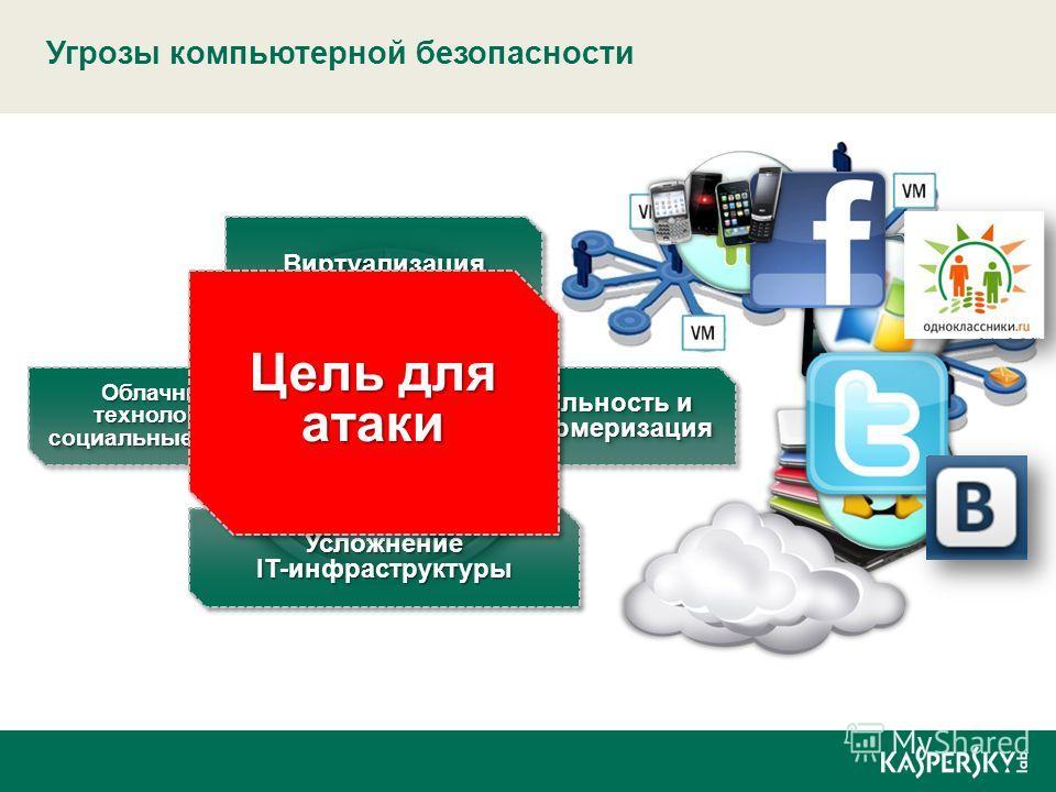 Угрозы компьютерной безопасности ВиртуализацияВиртуализация Облачные технологии социальные медиа Мобильность и консьюмеризация Усложнение IT-инфраструктуры Цель для атаки