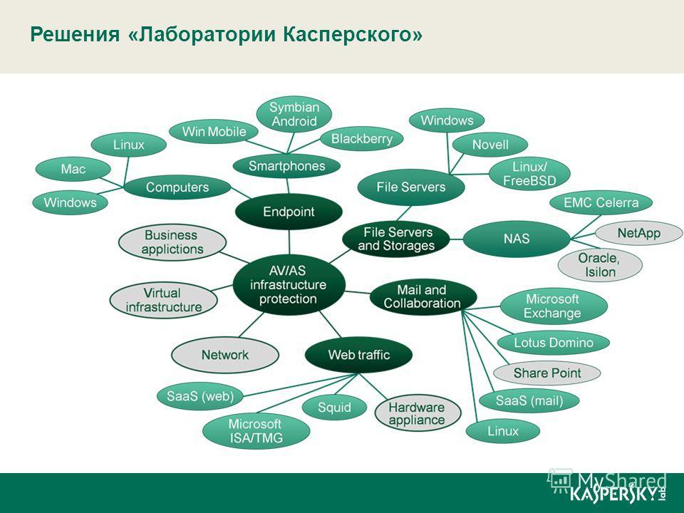 Решения «Лаборатории Касперского»