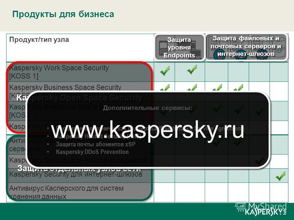 Продукт/тип узла Kaspersky Work Space Security [KOSS 1] Kaspersky Business Space Security [KOSS 2] Kaspersky Enterprise Space Security [KOSS 3] Kaspersky Total Space Security [KOSS 4] Антивирус Касперского для файловых серверов Kaspersky Security для