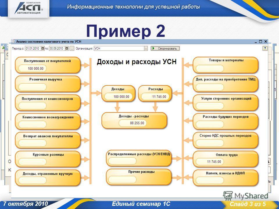 Слайд 3 из 5 7 октября 2010 Пример 2 Почему расходы по оплате труда не попадают в Книгу учета доходов и расходов? Единый семинар 1С