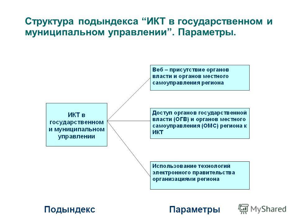 Структура подындекса ИКТ в государственном и муниципальном управлении. Параметры. Подындекс Параметры