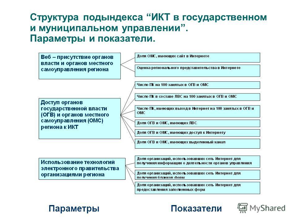Структура подындекса ИКТ в государственном и муниципальном управлении. Параметры и показатели. Параметры Показатели