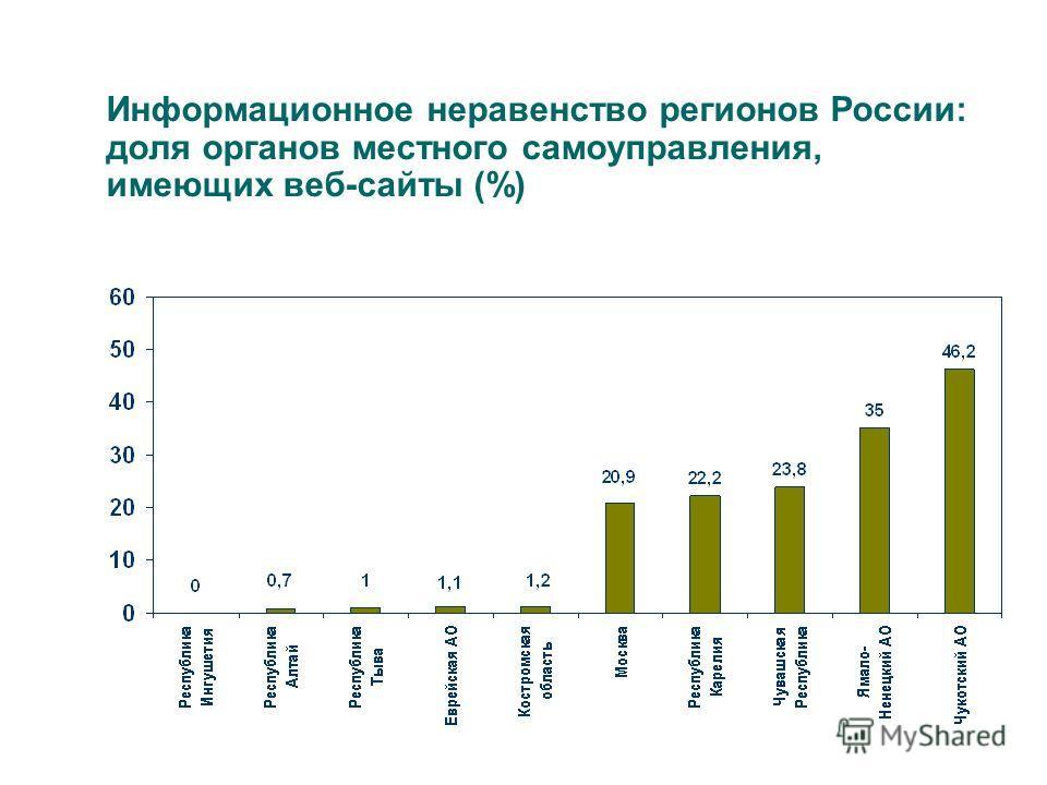 Информационное неравенство регионов России: доля органов местного самоуправления, имеющих веб-сайты (%)