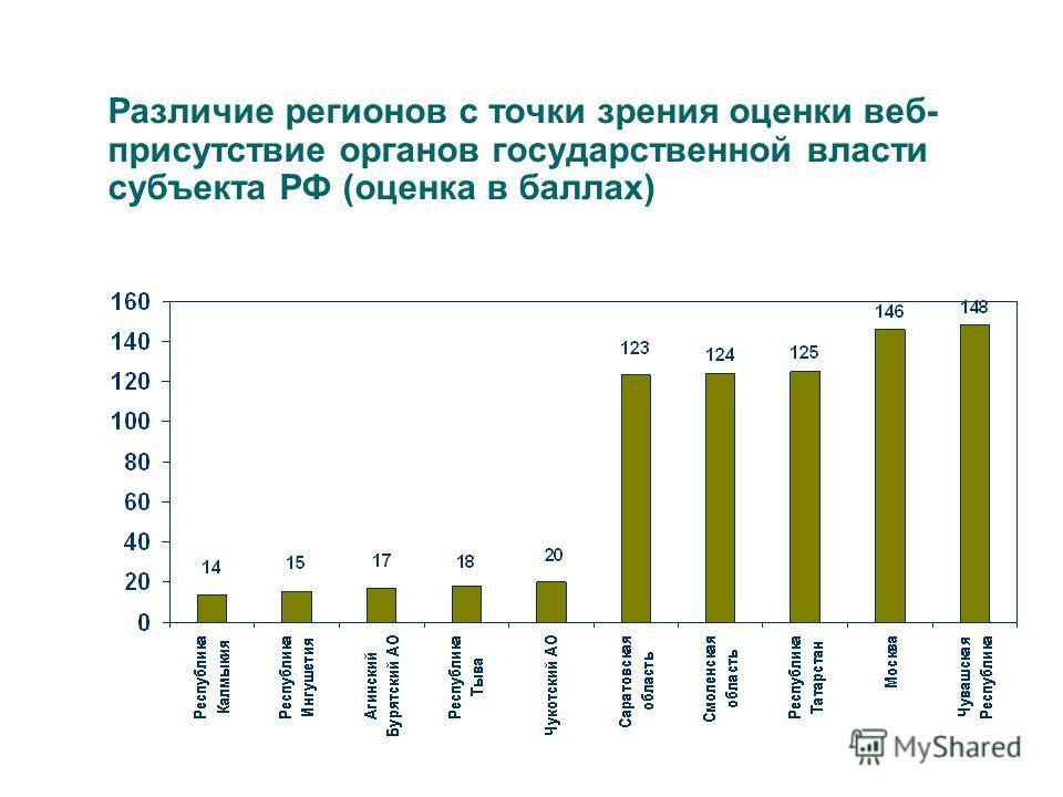Различие регионов с точки зрения оценки веб- присутствие органов государственной власти субъекта РФ (оценка в баллах)