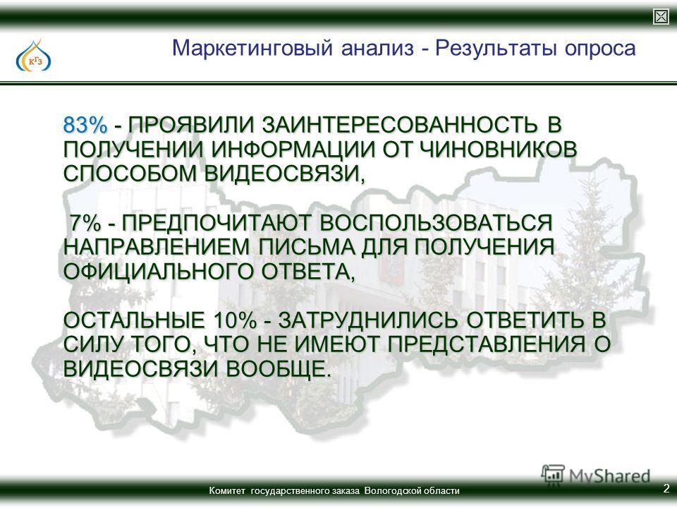 Комитет государственного заказа Вологодской области 83% - ПРОЯВИЛИ ЗАИНТЕРЕСОВАННОСТЬ В ПОЛУЧЕНИИ ИНФОРМАЦИИ ОТ ЧИНОВНИКОВ СПОСОБОМ ВИДЕОСВЯЗИ, 7% - ПРЕДПОЧИТАЮТ ВОСПОЛЬЗОВАТЬСЯ НАПРАВЛЕНИЕМ ПИСЬМА ДЛЯ ПОЛУЧЕНИЯ ОФИЦИАЛЬНОГО ОТВЕТА, ОСТАЛЬНЫЕ 10% - З